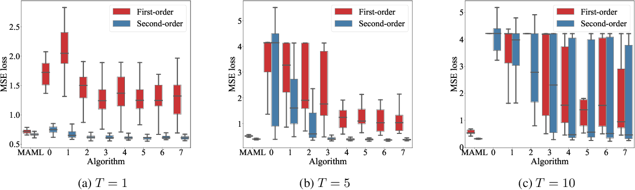 Figure 1 for Stateless Neural Meta-Learning using Second-Order Gradients