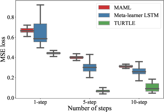 Figure 3 for Stateless Neural Meta-Learning using Second-Order Gradients