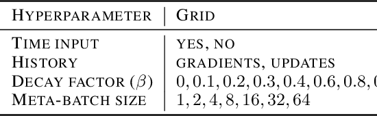 Figure 4 for Stateless Neural Meta-Learning using Second-Order Gradients