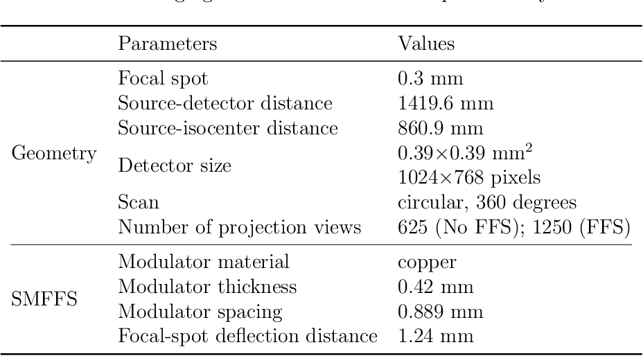 Figure 3 for An Analysis of Scatter Characteristics in X-ray CT Spectral Correction