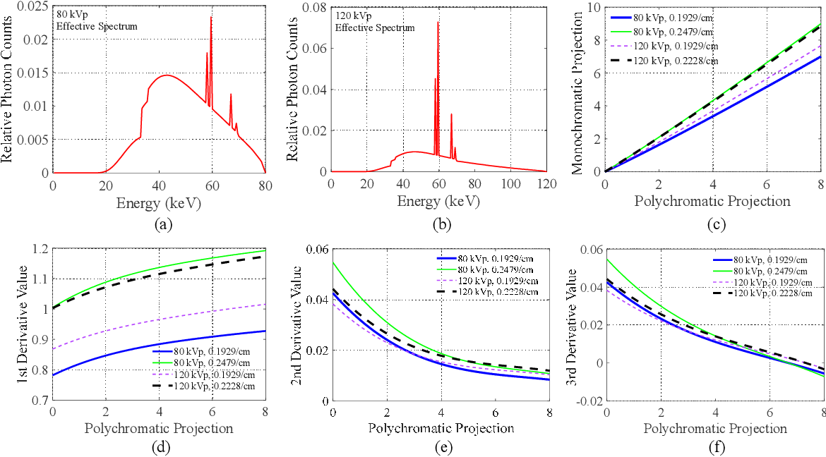 Figure 1 for An Analysis of Scatter Characteristics in X-ray CT Spectral Correction