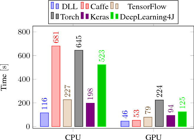 Figure 2 from DLL: A Blazing Fast Deep Neural Network