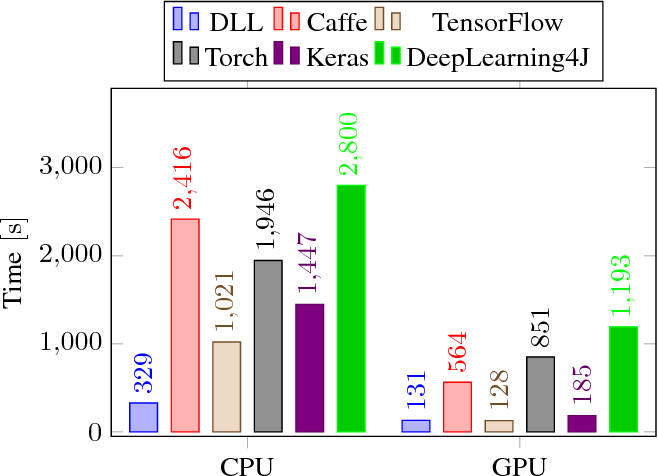 Figure 3 for DLL: A Blazing Fast Deep Neural Network Library