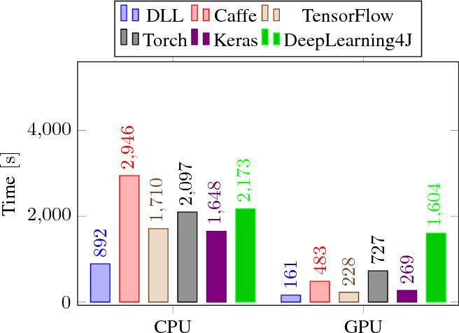 Figure 4 from DLL: A Blazing Fast Deep Neural Network