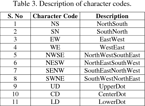 Table 3 from Arabic character extraction and recognition using