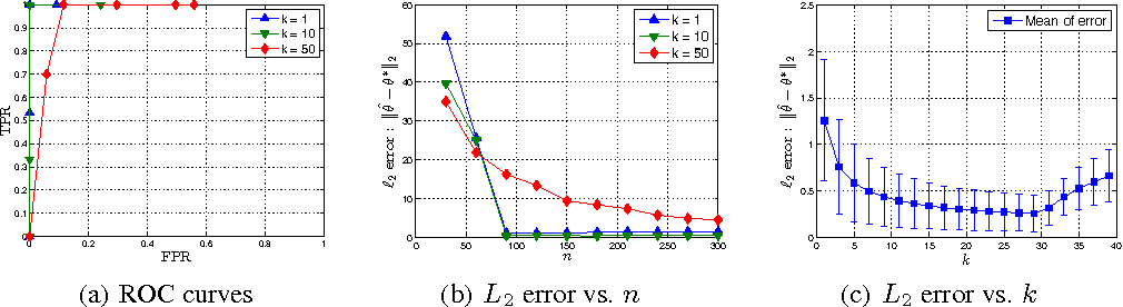 Figure 2 for Generalized Dantzig Selector: Application to the k-support norm