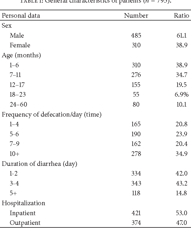 Table 1: General characteristics of patients (𝑛 = 795).