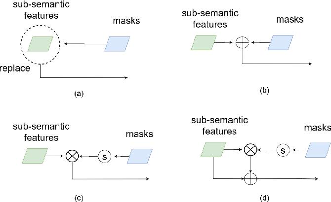 Figure 2 for Cell R-CNN V3: A Novel Panoptic Paradigm for Instance Segmentation in Biomedical Images