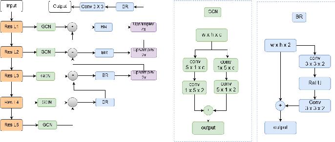 Figure 4 for Cell R-CNN V3: A Novel Panoptic Paradigm for Instance Segmentation in Biomedical Images