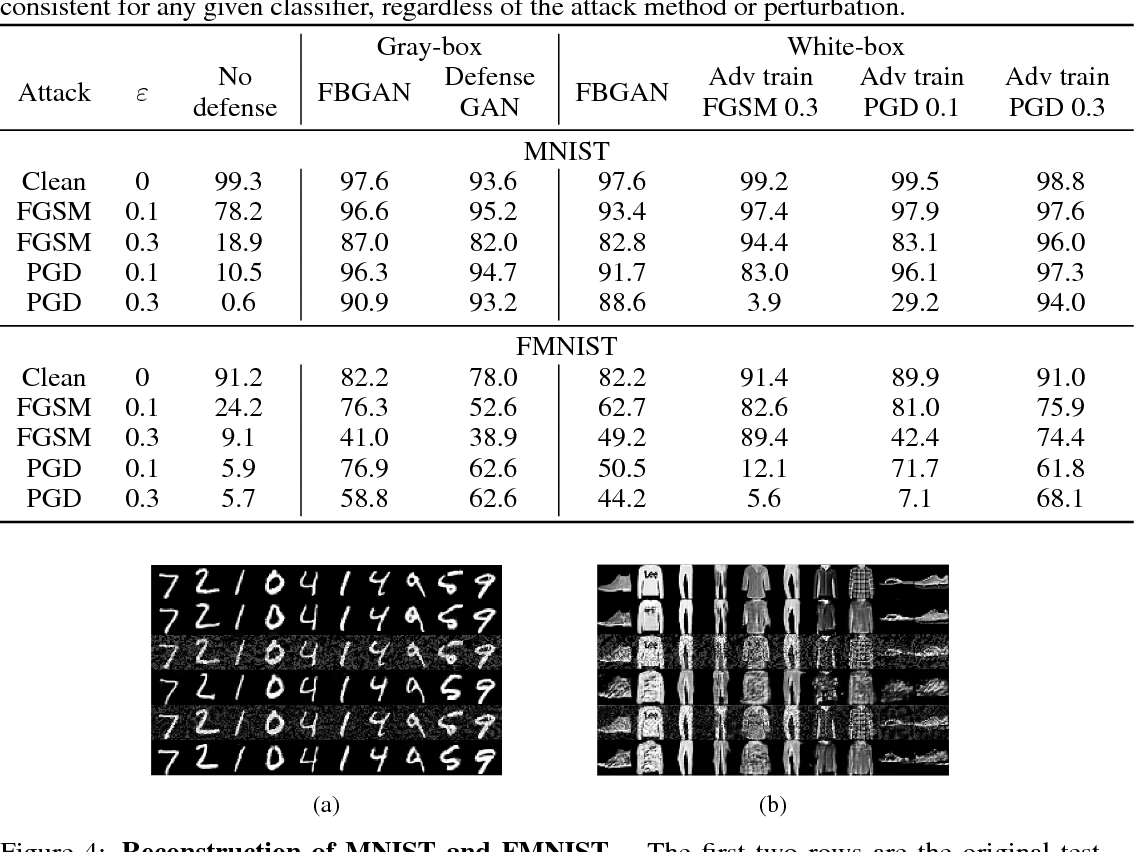 Table 1 from Featurized Bidirectional GAN: Adversarial Defense via
