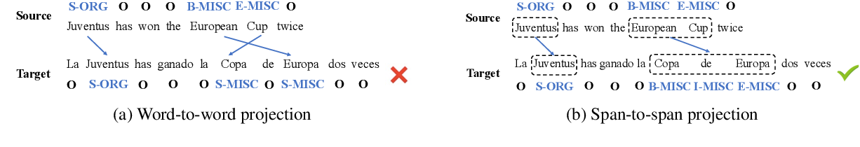 Figure 1 for Unsupervised Cross-lingual Adaptation for Sequence Tagging and Beyond