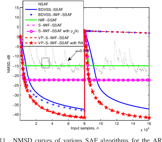 Figure 3 for Sparsity-Aware SSAF Algorithm with Individual Weighting Factors for Acoustic Echo Cancellation