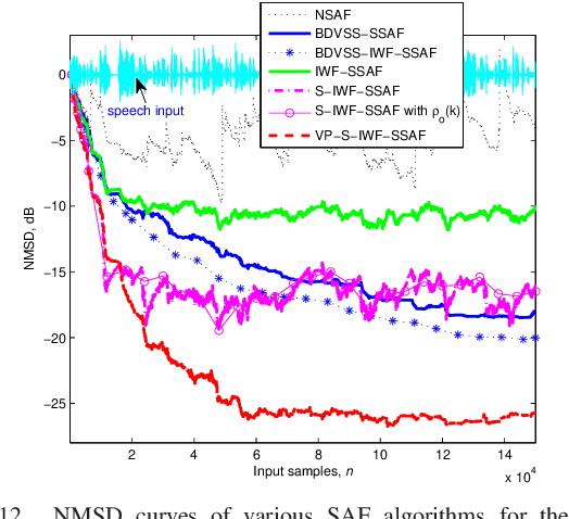 Figure 4 for Sparsity-Aware SSAF Algorithm with Individual Weighting Factors for Acoustic Echo Cancellation
