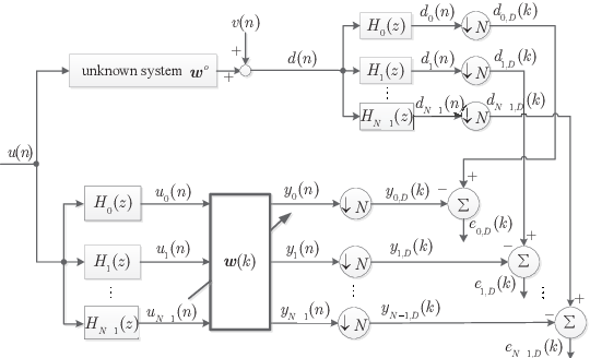 Figure 1 for Sparsity-Aware SSAF Algorithm with Individual Weighting Factors for Acoustic Echo Cancellation