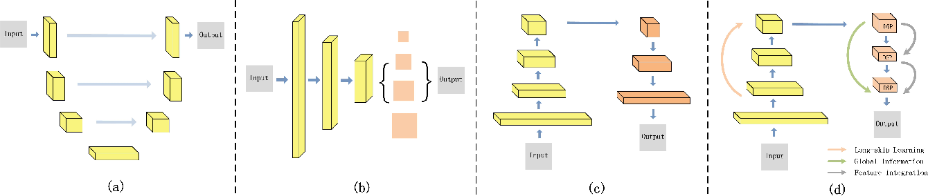 Figure 4 for Context-Integrated and Feature-Refined Network for Lightweight Urban Scene Parsing