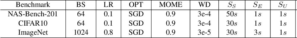 Figure 4 for Cyclic Differentiable Architecture Search