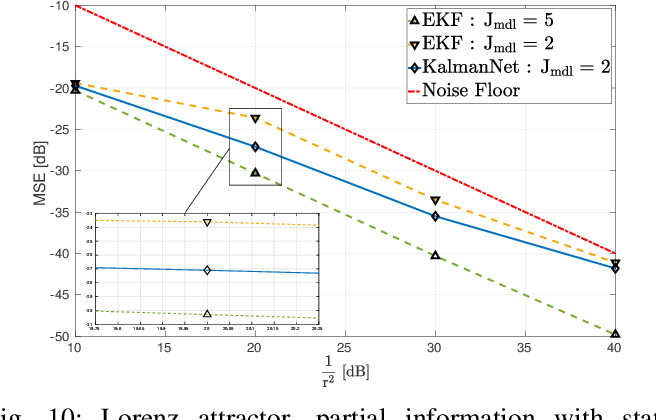 Figure 2 for KalmanNet: Neural Network Aided Kalman Filtering for Partially Known Dynamics