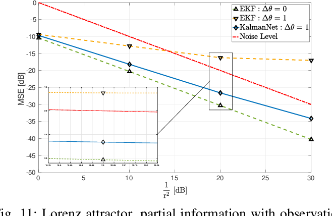 Figure 3 for KalmanNet: Neural Network Aided Kalman Filtering for Partially Known Dynamics