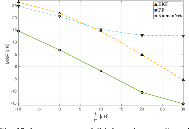 Figure 4 for KalmanNet: Neural Network Aided Kalman Filtering for Partially Known Dynamics