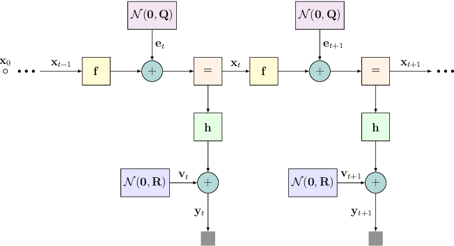 Figure 1 for KalmanNet: Neural Network Aided Kalman Filtering for Partially Known Dynamics