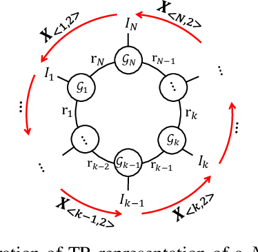 Figure 1 for Tensor-Ring Nuclear Norm Minimization and Application for Visual Data Completion