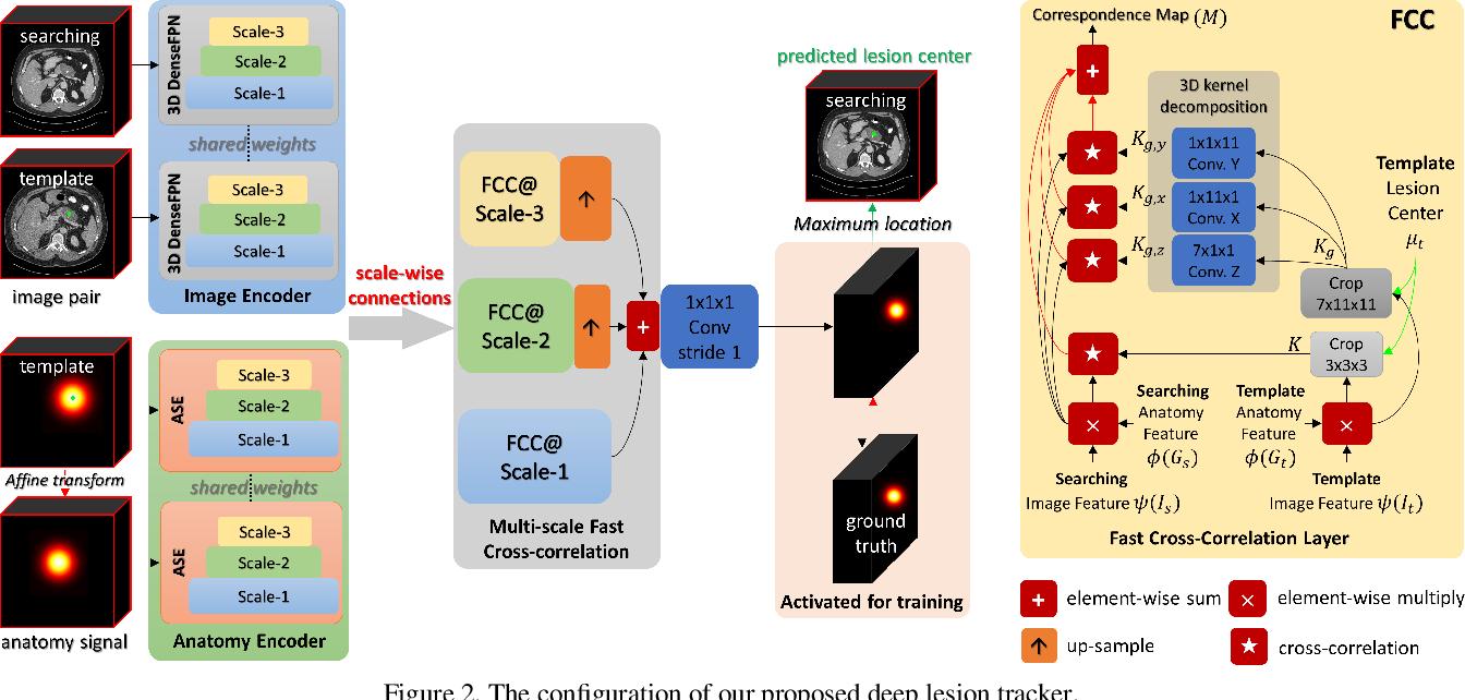 Figure 3 for Deep Lesion Tracker: Monitoring Lesions in 4D Longitudinal Imaging Studies