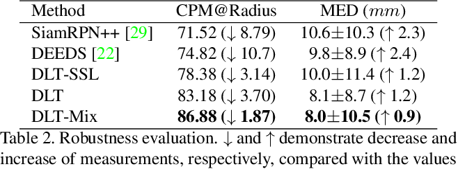 Figure 4 for Deep Lesion Tracker: Monitoring Lesions in 4D Longitudinal Imaging Studies