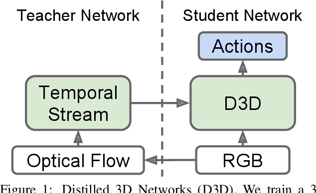 Figure 1 from D3D: Distilled 3D Networks for Video Action