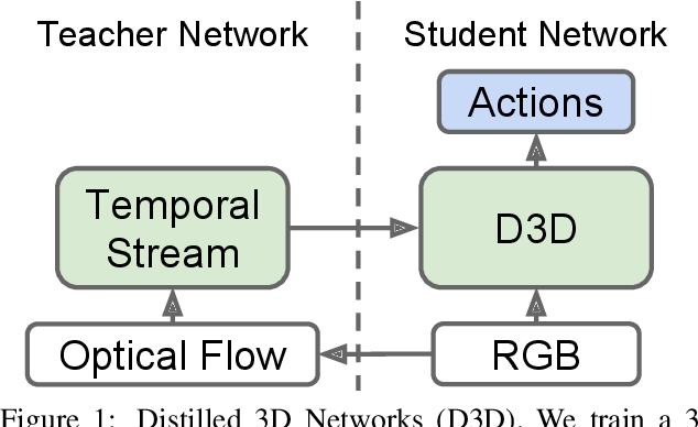 Figure 1 for D3D: Distilled 3D Networks for Video Action Recognition
