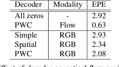 Figure 2 for D3D: Distilled 3D Networks for Video Action Recognition