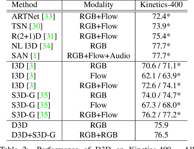 Figure 4 for D3D: Distilled 3D Networks for Video Action Recognition