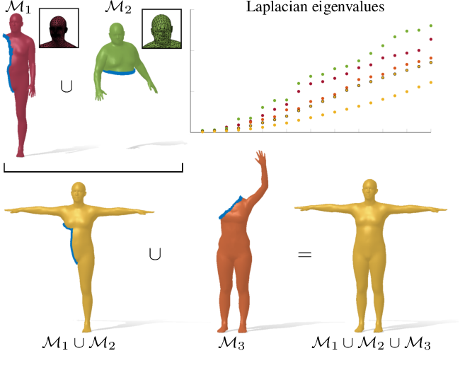 Figure 1 for Spectral Unions of Partial Deformable 3D Shapes