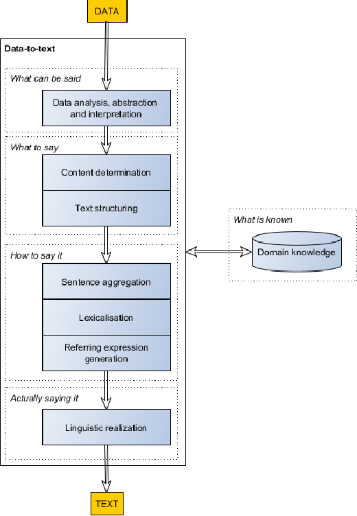 Figure 1 for Making effective use of healthcare data using data-to-text technology