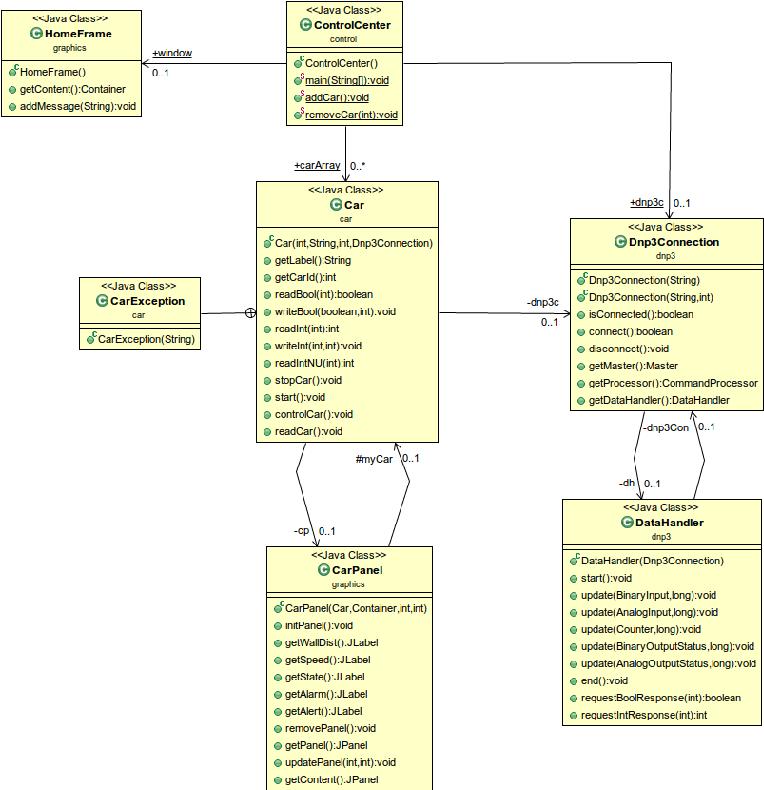 Java Modbus Library