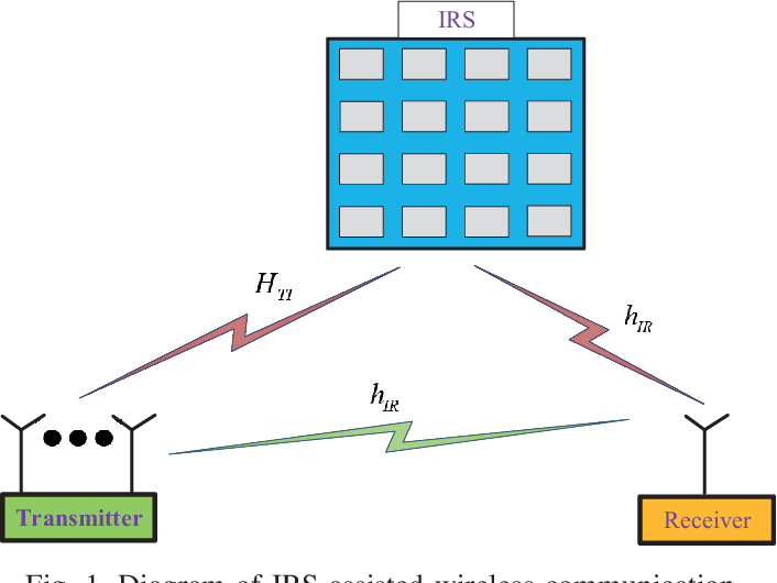 Figure 1 for Global Optimization for IRS-Assisted Wireless Communications: from Physics and Electromagnetic Perspectives