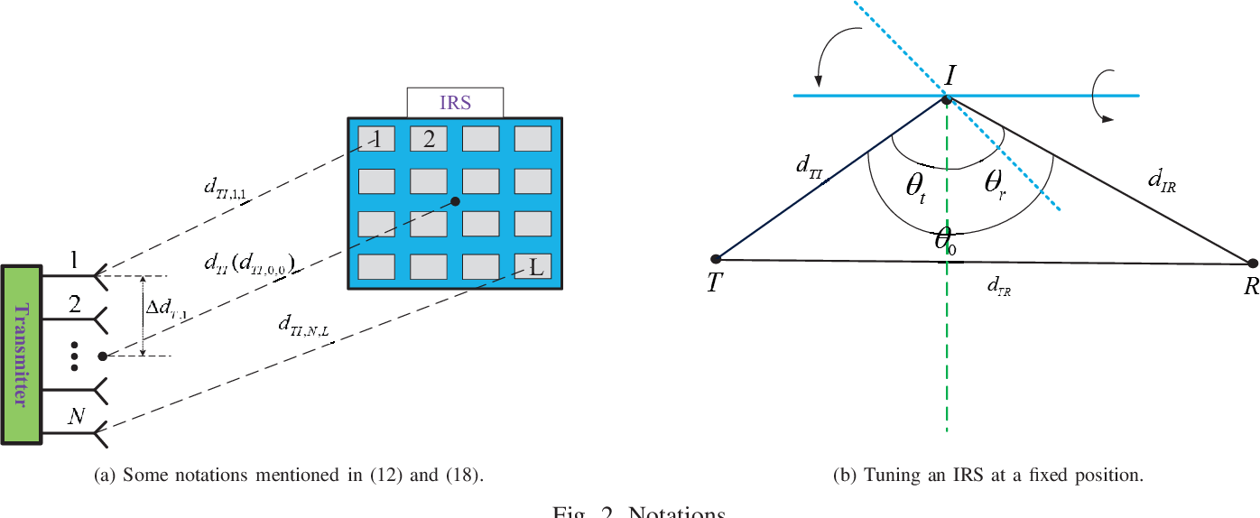 Figure 2 for Global Optimization for IRS-Assisted Wireless Communications: from Physics and Electromagnetic Perspectives