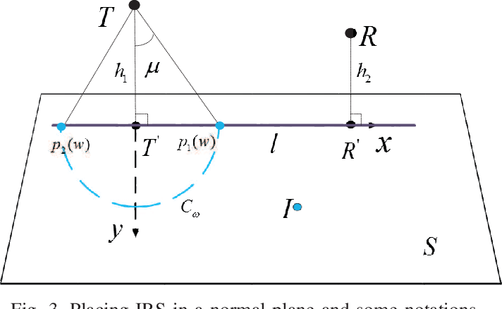 Figure 3 for Global Optimization for IRS-Assisted Wireless Communications: from Physics and Electromagnetic Perspectives