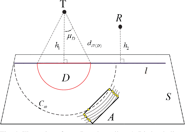 Figure 4 for Global Optimization for IRS-Assisted Wireless Communications: from Physics and Electromagnetic Perspectives