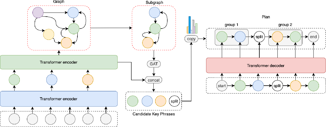Figure 3 for GGP: A Graph-based Grouping Planner for Explicit Control of Long Text Generation