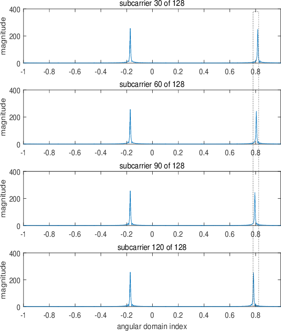 Figure 3 for Wideband Channel Estimation for IRS-Aided Systems in the Face of Beam Squint