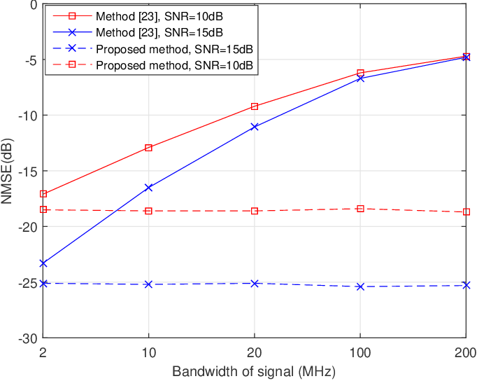 Figure 4 for Wideband Channel Estimation for IRS-Aided Systems in the Face of Beam Squint