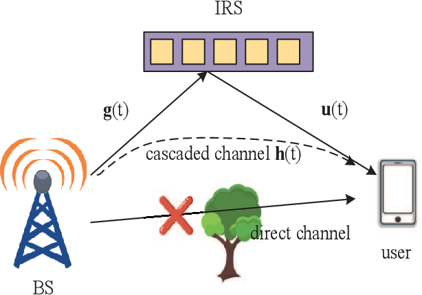 Figure 1 for Wideband Channel Estimation for IRS-Aided Systems in the Face of Beam Squint