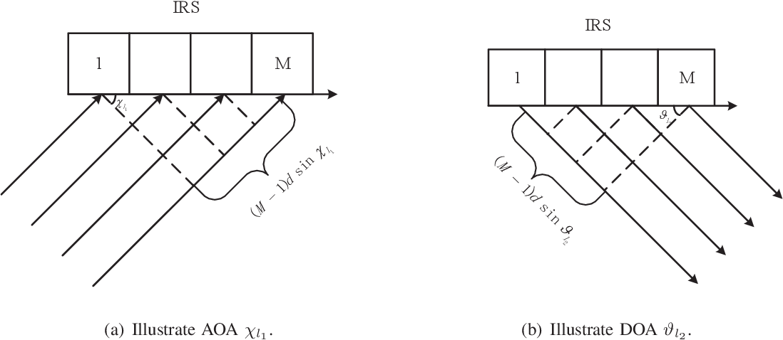 Figure 2 for Wideband Channel Estimation for IRS-Aided Systems in the Face of Beam Squint