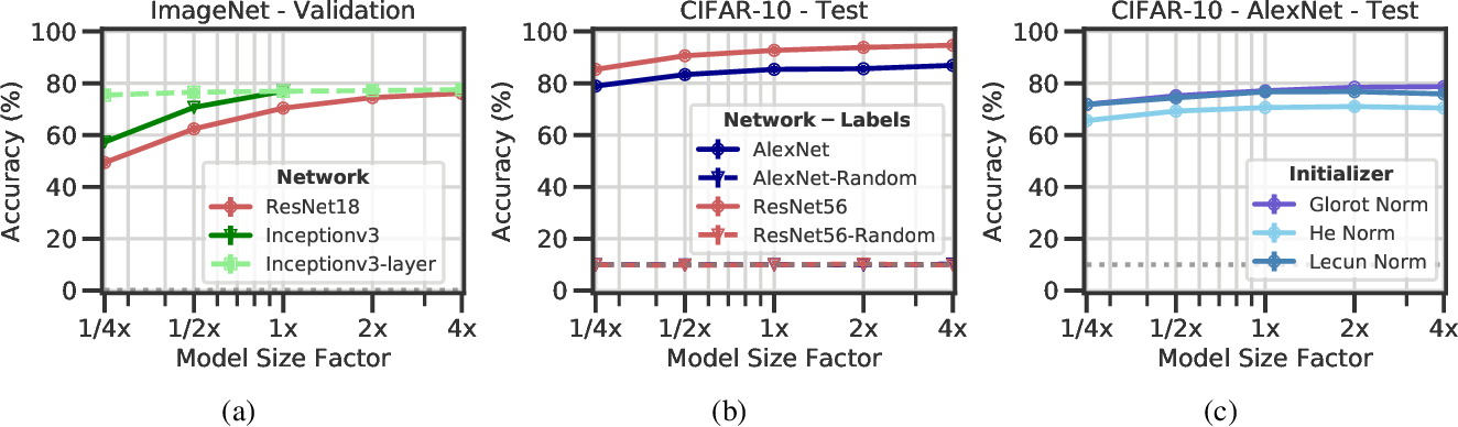 Figure 1 for Removable and/or Repeated Units Emerge in Overparametrized Deep Neural Networks
