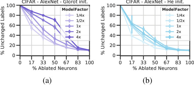 Figure 3 for Removable and/or Repeated Units Emerge in Overparametrized Deep Neural Networks