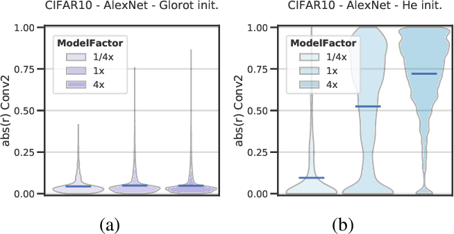 Figure 4 for Removable and/or Repeated Units Emerge in Overparametrized Deep Neural Networks