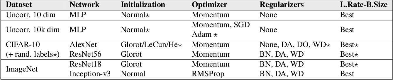 Figure 2 for Removable and/or Repeated Units Emerge in Overparametrized Deep Neural Networks
