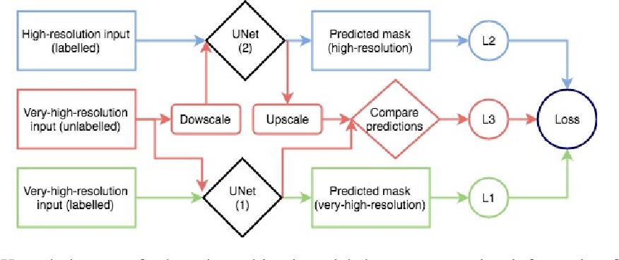 Figure 1 for Applying Knowledge Transfer for Water Body Segmentation in Peru