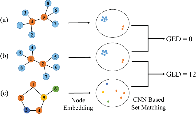 Figure 1 for Convolutional Neural Networks for Fast Approximation of Graph Edit Distance