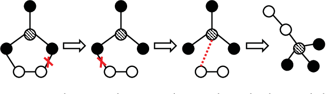 Figure 3 for Convolutional Neural Networks for Fast Approximation of Graph Edit Distance